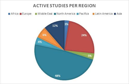 clinical trials in latin america opportunities challenges